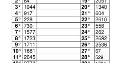 Estrazione numeri vincenti della lotteria Avis del 30 maggio 2015